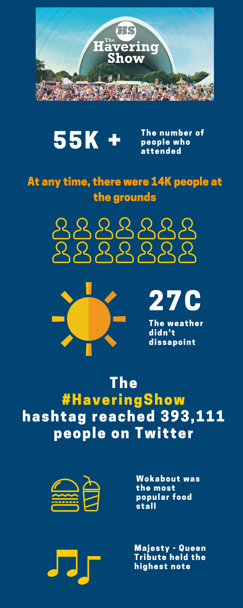 Havering show infographic